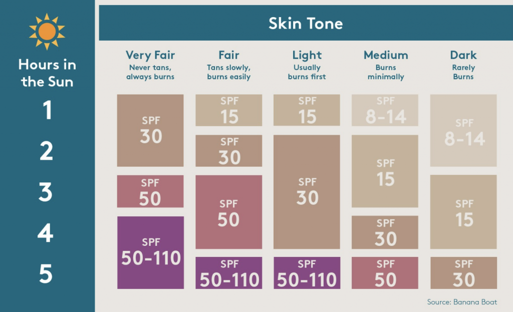 Everything you need to now about sunscreen